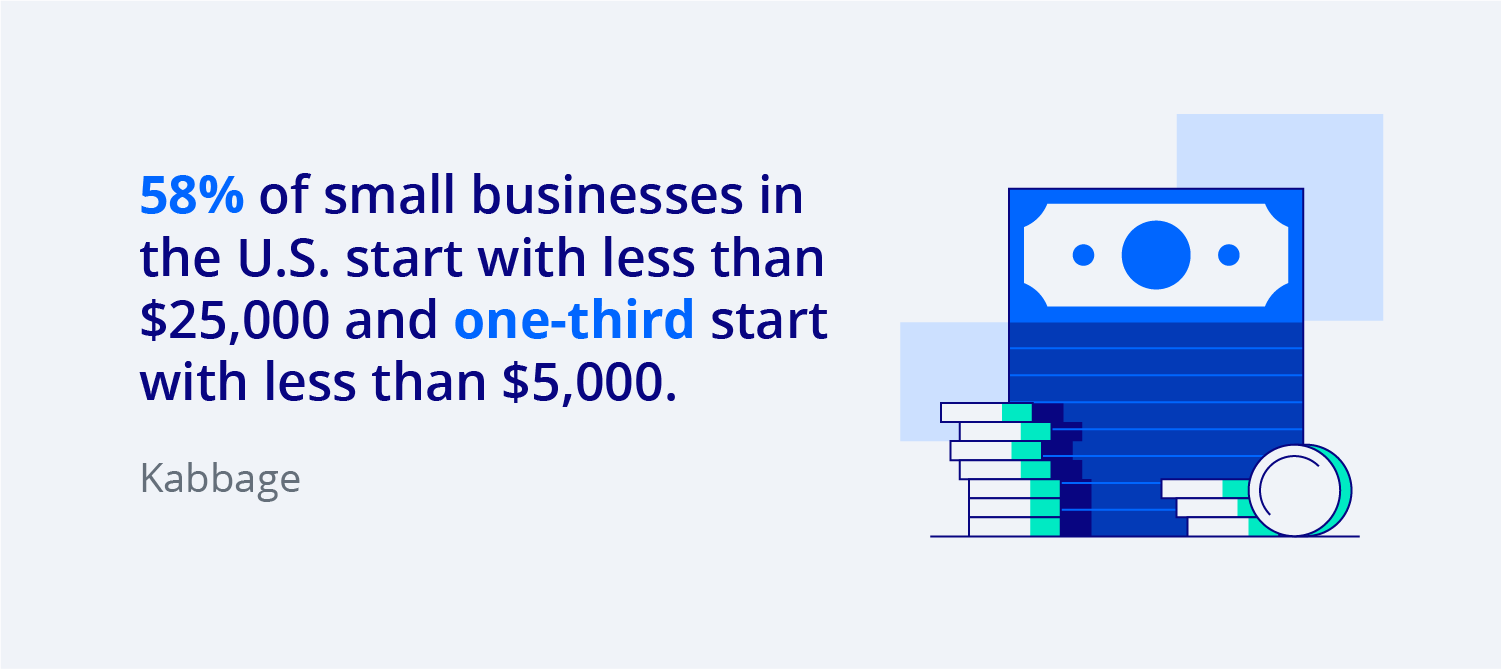 58% of small businesses in the U.S. start with less than $25,000, and one-third start with less than $5,000.