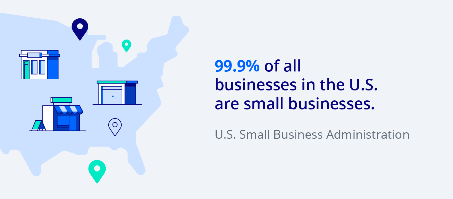 99.9% of all businesses in the U.S. are small businesses.