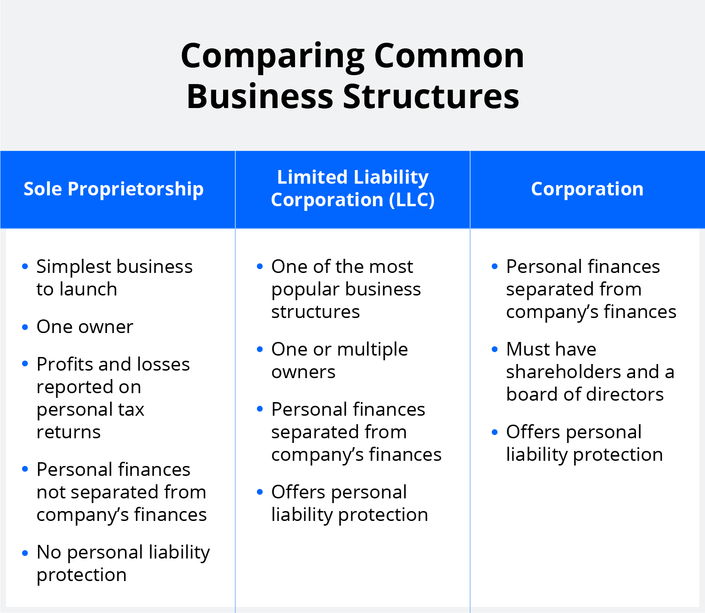 sole proprietorship vs. LLC vs. corporation