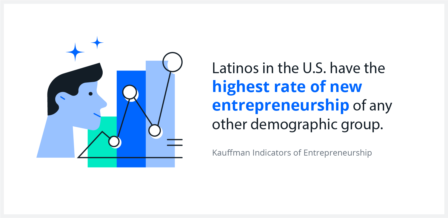 Latinos have the highest rate of new entrepreneurship of any other demographic group in the U.S.