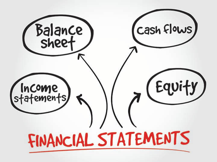"Handwritten diagram of the words ""financial statement"" pointing to income statements, balance sheet, cash flows, and equity"