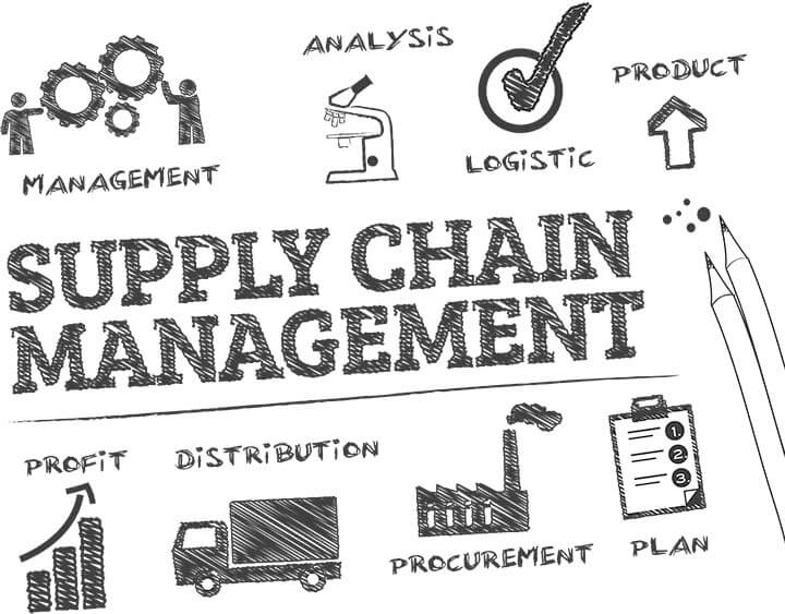"Words ""supply chain management"" surrounded by words ""management,"" ""analysis,"" ""logistic,"" ""product,"" ""plan,"" ""procurement,"" ""distribution,"" and ""profit"""