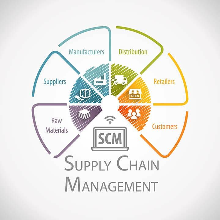 "Supply chain management text surrounded by symbols representing parts of the chain including ""raw materials,"" ""suppliers,"" ""manufacturers,"" ""distribution,"" ""retailers,"" and ""customers"""