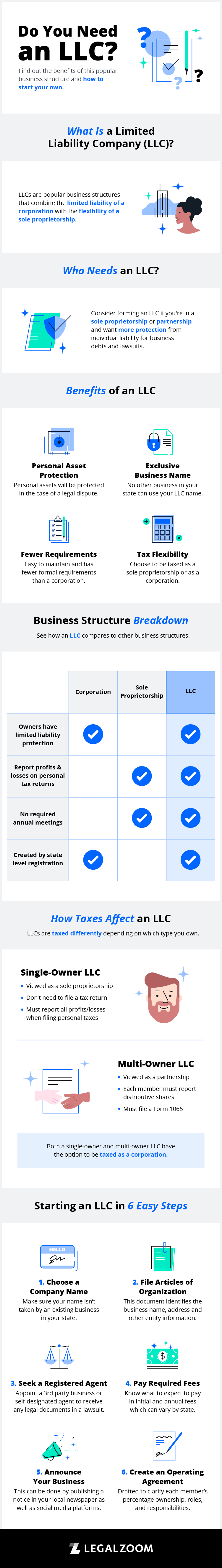 What Is An LLC?