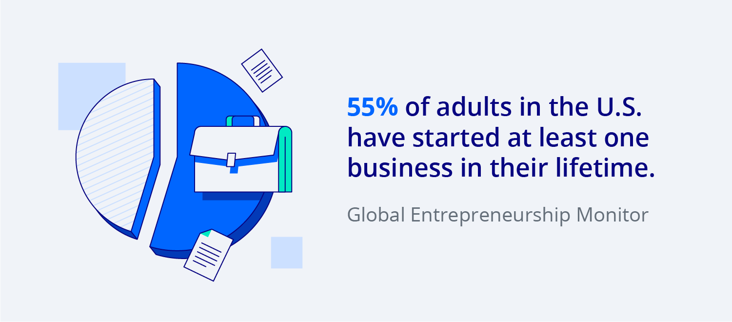 55% of adults in the U.S. have started at least one business in their lifetime.
