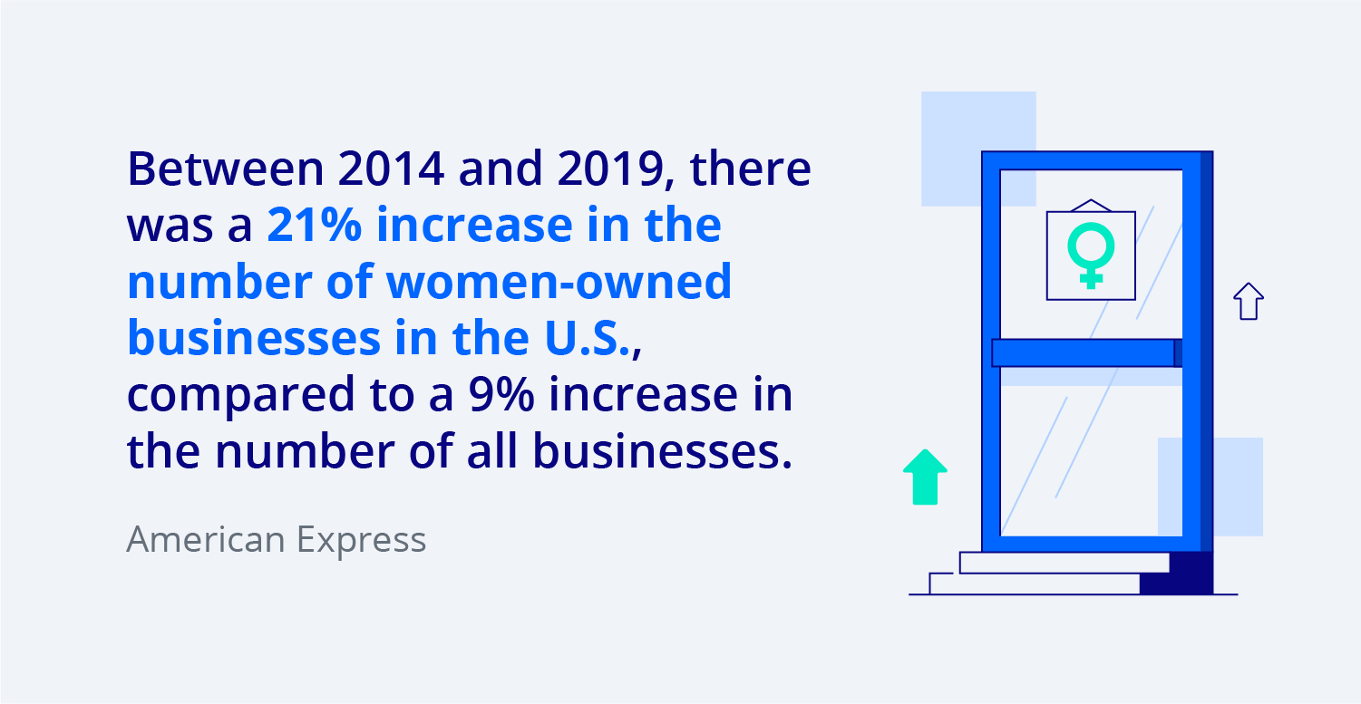 Between 2014 and 2019, there was a 21% increase in the number of women-owned businesses in the U.S., compared with a 9% increase in the number of all businesses.