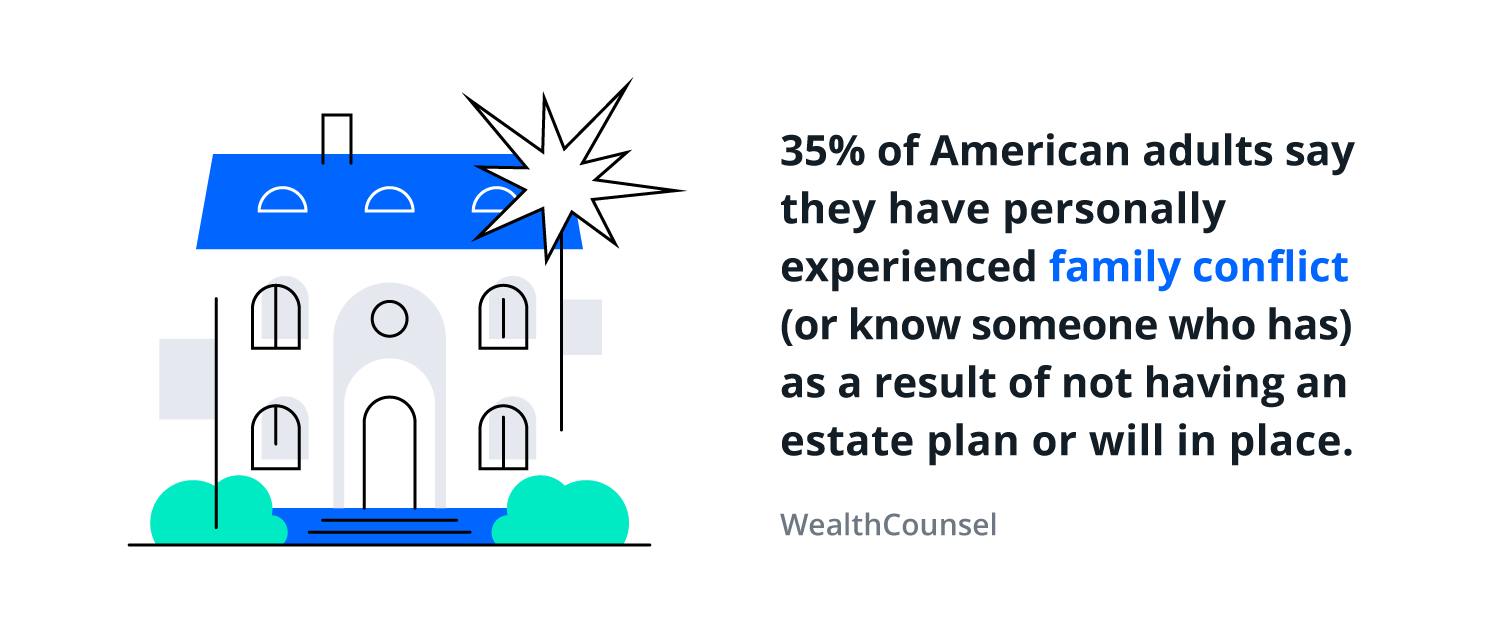 Illustration reading: 35% of American adults say they have personally experienced family conflict (or know someone who has) family conflict as a result of not having an estate plan or will in place. (WealthCounsel)